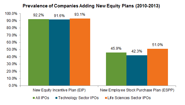 Prevalence of Companies Adding New Equity Plans