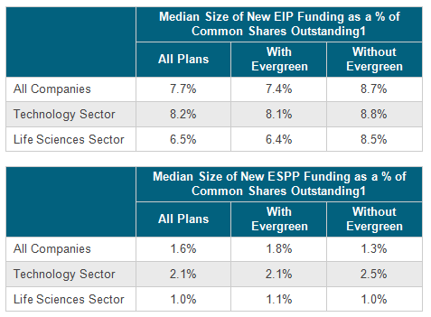 Median Size of New EIP & ESPP Funding