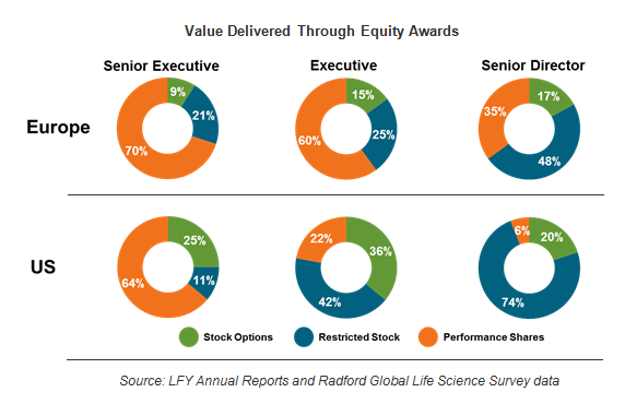 Value delivered through equity awards
