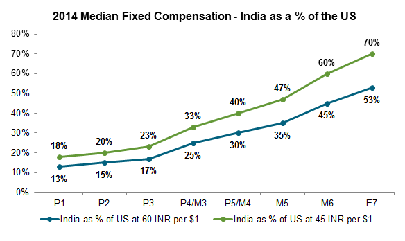 2014 Median Fixed Compensation - India as a % of the US