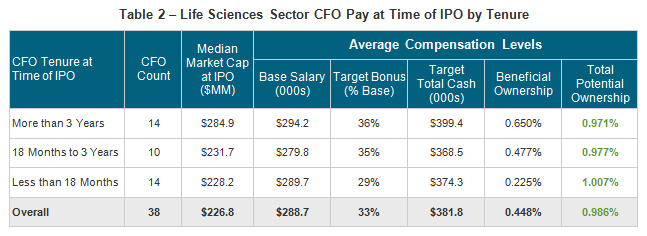 Executive stock options and ipo underpricing