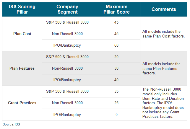 EPSC scoring system for S&P 500, Russell 3000, non-Russell 3000, recently public (IPO), and companies that have emerged from bankruptcy