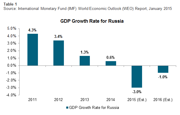 GDP Growth Rate for Russia