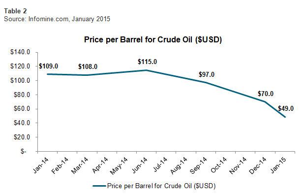 Price per Barrel for Crude Oil ($USD)