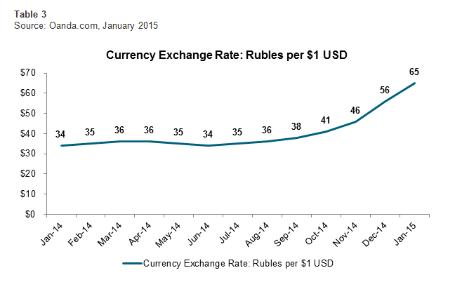 Currency Exchange Rate: Rubles per $1 $USD