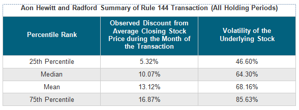 Aon Hewitt and Radford Summary of Rule 144 Transaction (All Holding Periods)