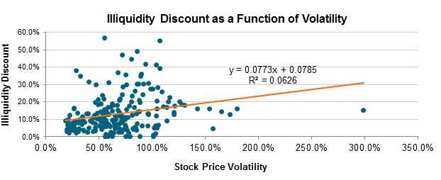 Illiquidity Discount as a Function of Volatility