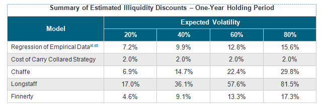 Summary of Estimated Illiquidity Discounts – One-Year Holding Period