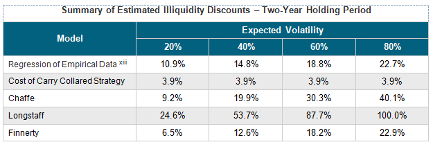 Summary of Estimated Illiquidity Discounts – Two-Year Holding Period