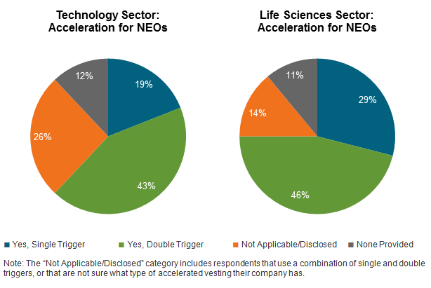 Acceleration for NEOs for Technology and Life Sciences Sectors