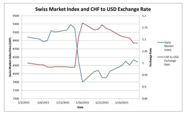 Swiss Market Index and CHF to USD Exchange Rate