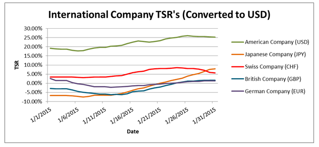 One-year TSR - Converted to USD