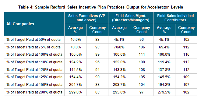 Sample Radford Sales Incentive Plan Practices Output For Accelerator Levels