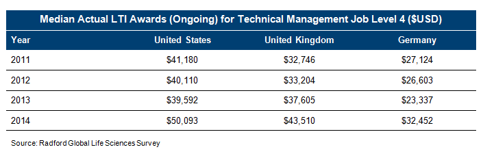 Median Actual LTI Awards (Ongoing) for Technical Management Job Level 4
