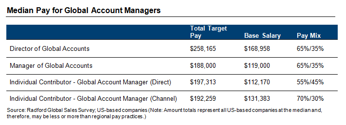 Median Pay for Global Account Managers