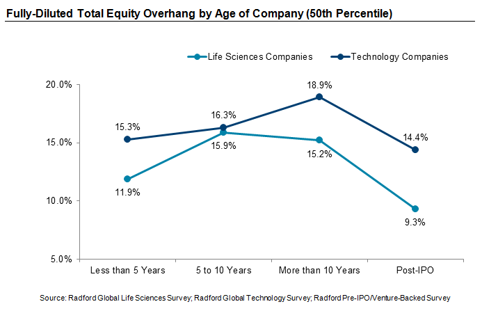 Fully-Diluted Total Equity Overhang by Age of Company (50th Percentile)
