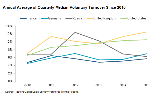Annual Average of Quarterly Median Voluntary Turnover Since 2010