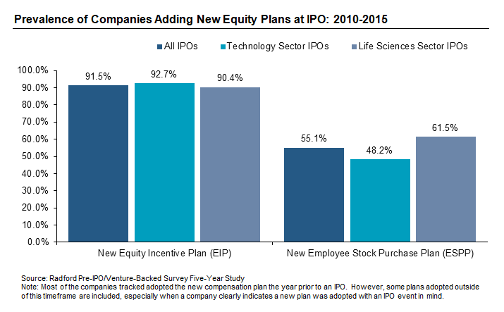 Prevalence of Companies Adding New Equity Plans at IPO: 2010-2015