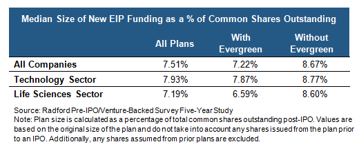 Median Size of New EIPFunding as a % of Common Shares Outstanding