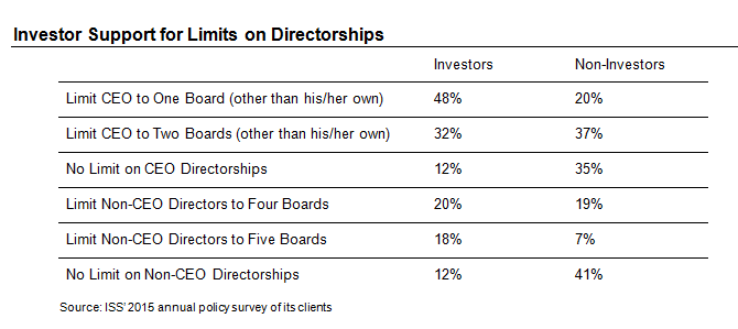 Investor Support for Limits on Directorships