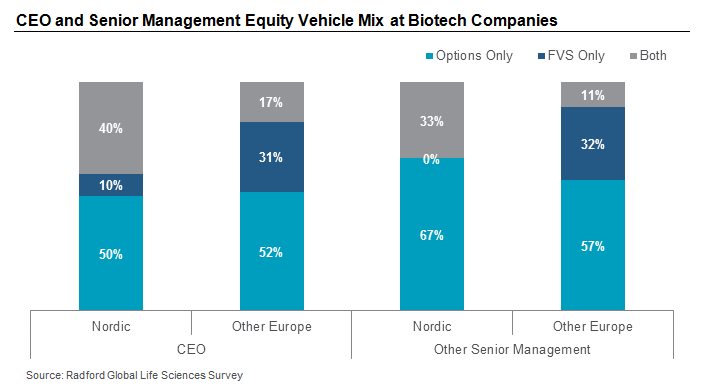 CEO and Senior Management Equity Vehicle Mix at Biotech Companies