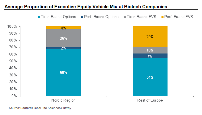 Average Proportion of Executive Equity Vehicle Mix at Biotech Companies