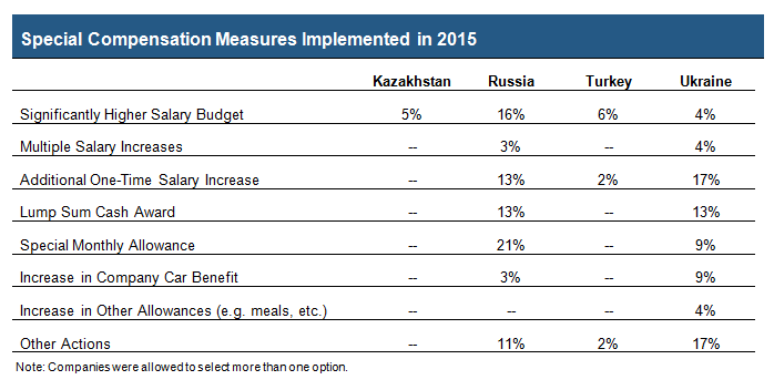 Special compensation measures implemented in 2015