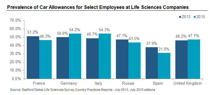 Prevalence of Car Allowances for Select Employees at Life Sciences Companies