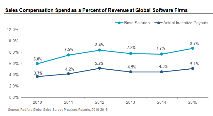 Sales Compensation Spend as a Percent of Revenue at Global Software Firms