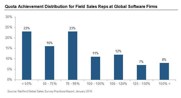 Quota Achievement Distribution for Field Sales Reps at Global Software Firms