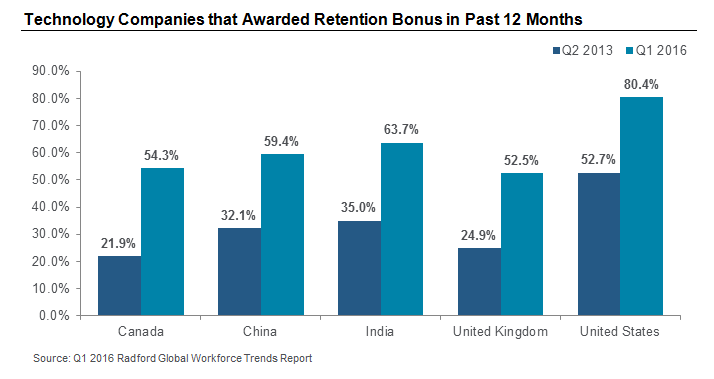 Technology Companies that Awarded Retention Bonus in Past 12 Months