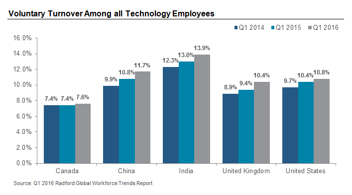 Voluntary Turnover Among all Technology Employees