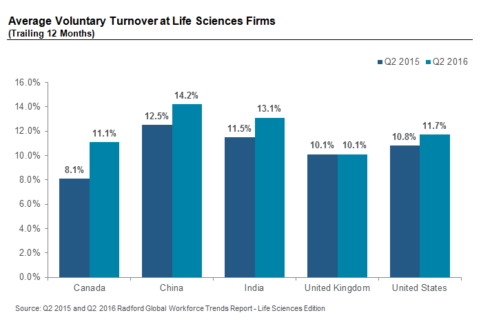 Average Voluntary Turnover at Life Sciences Firms