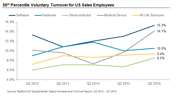 50th Percentile Voluntary Turnover for US Sales Employees