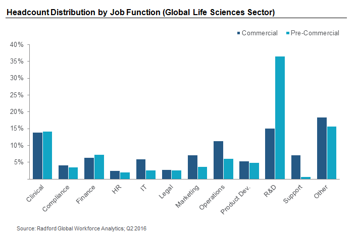 Headcount Distribution by Job Function (Global Life Sciences Sector)