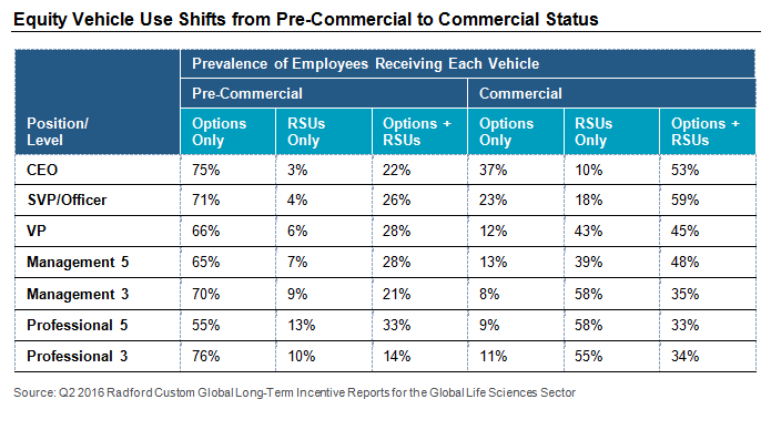 Equity Vehicle Use Shifts from Pre-Commercial to Commercial Status
