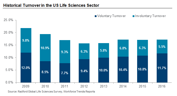 Historical Turnover in the US Life Sciences Sector