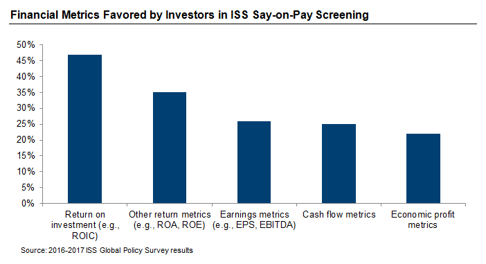 Financial Metrics Favored by Investors in ISS Say-on-Pay Screening