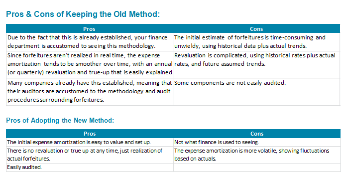 Pros & Cons of Keeping the Old Method