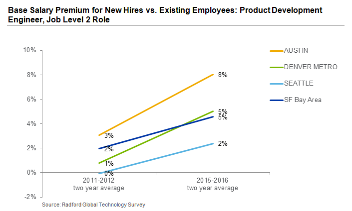 Base Salary Premium for New Hires vs. Existing Employees: Product Development Engineer, Job Level 2 Role