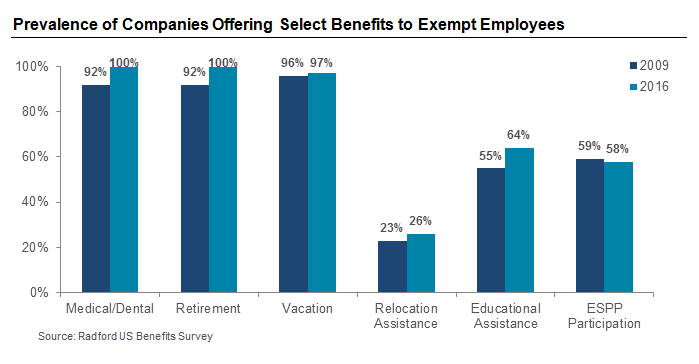 Prevalence of Companies Offering Select Benefits to Exempt Employees