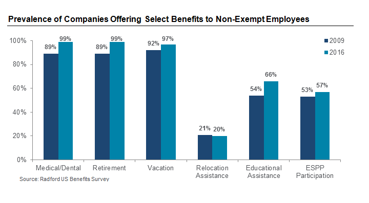 Prevalence of Companies Offering Select Benefits to Non-Exempt Employees