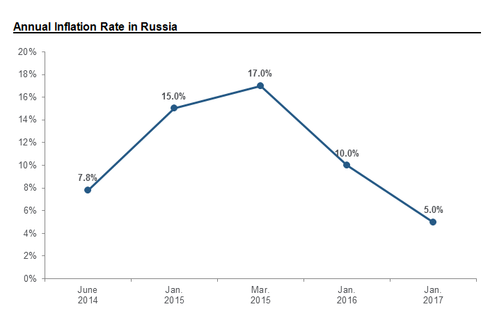 Annual Inflation Rate in Russia
