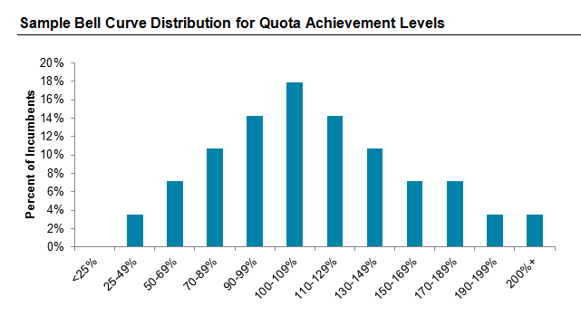 Sample Bell Curve Distribution for Quota Achievement Levels