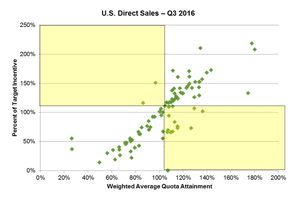 US direct sales Q3 2016