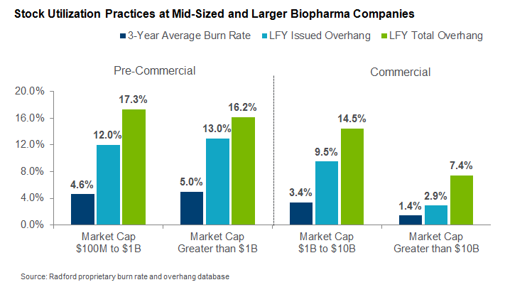 Stock Utilization Practices at Mid-Sized and Larger Biopharma Companies