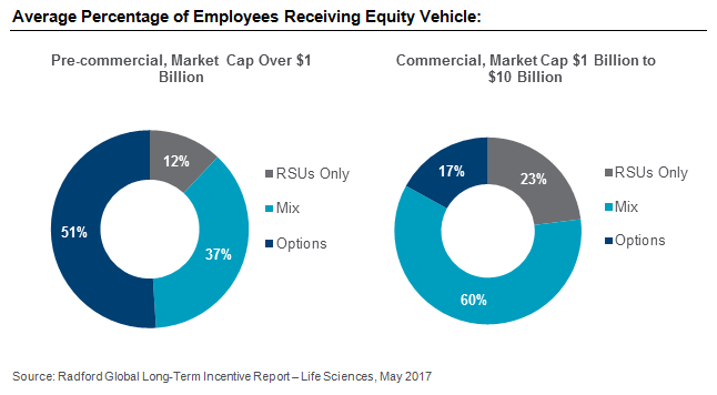 Average Percentage of Employees Receiving Equity Vehicle