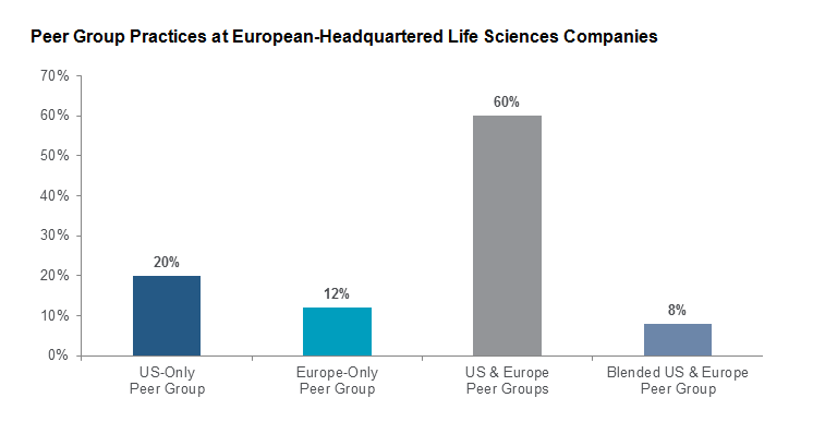 Peer Group Practices at European-Headquartered Life Sciences Companies