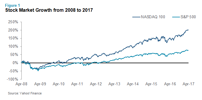 Stock Market Growth from 2008 to 2017