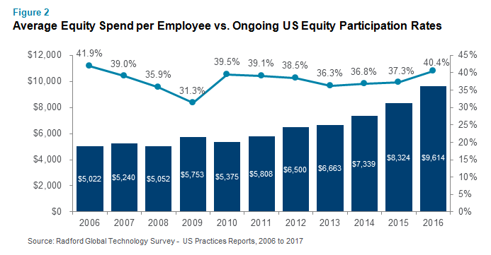 Average Equity Spend per Employee vs. Ongoing US Equity Participation Rates